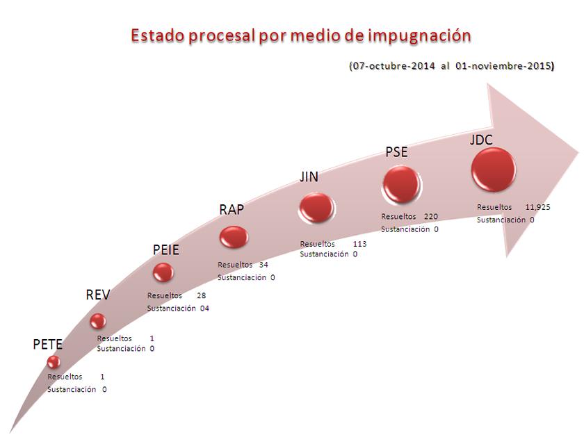 grafica_proceso2